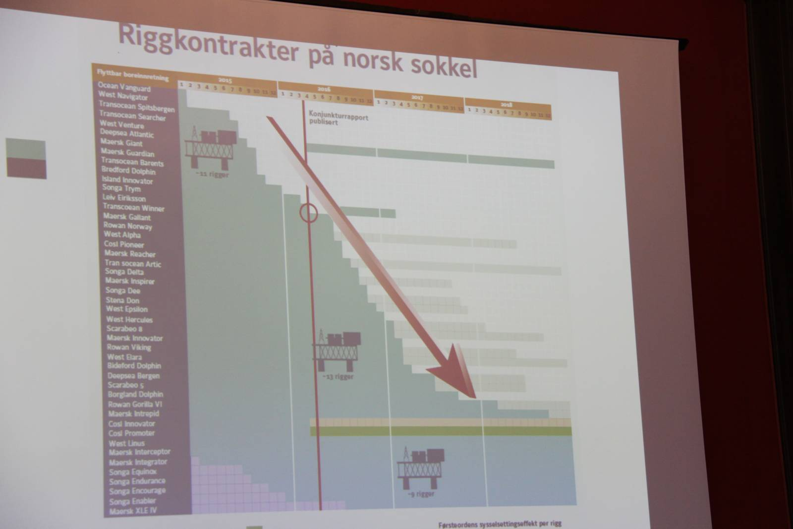 Riggkontrakter på norsk sokkel